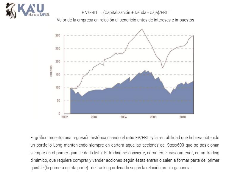 Value EVEBIT