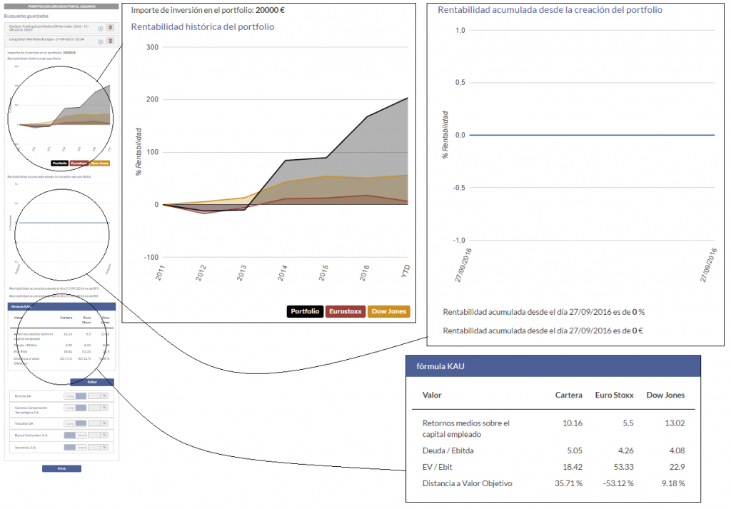 KAU+ Profesional - Buscador de acciones cuantitativo - Panel de información de la cartera y el mercado