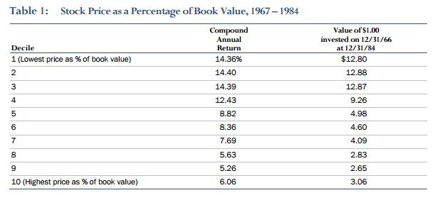 price to book value