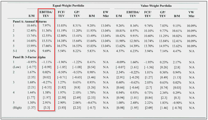 test value metrics