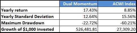 dual_momentun_1