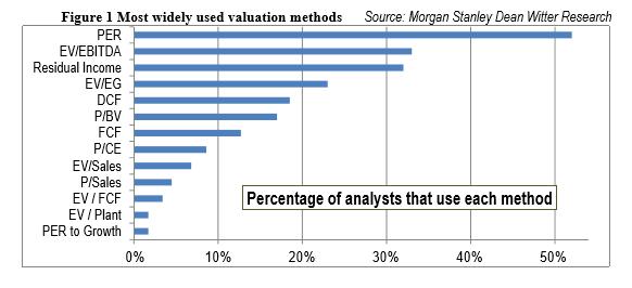 Las métricas de valoraciópn más usadas