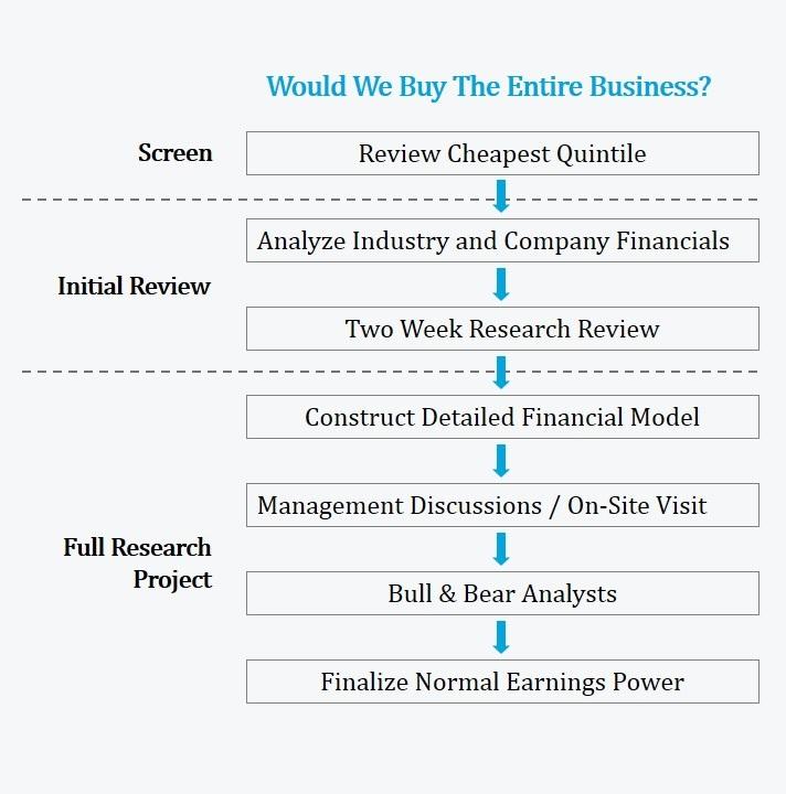 Pzena proceso inversión