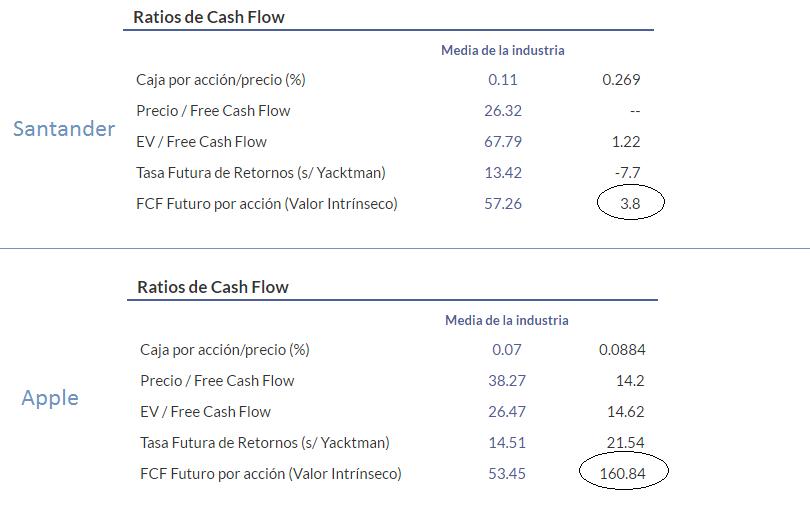 ratios cash flow