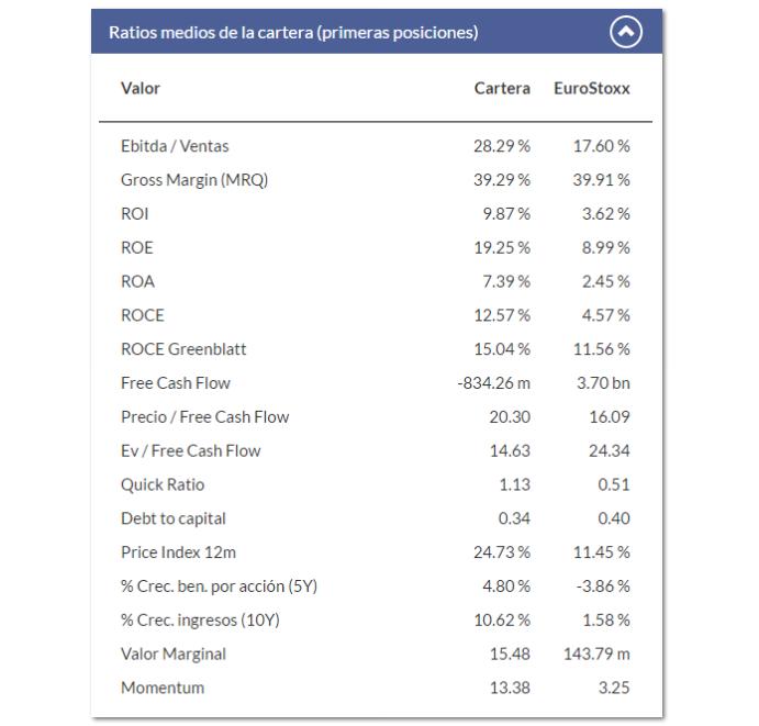 ING Direct Fondo Naranja Standard & Poor´S 500 FI