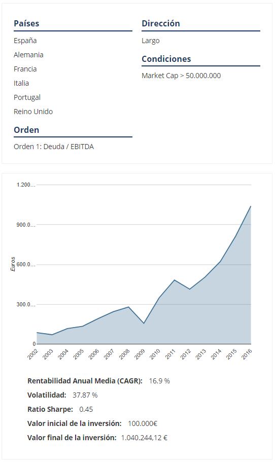 debt/ebitda