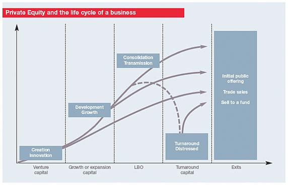 Private Equity y el ciclo de vida de un negocio.