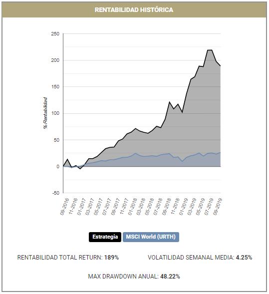 Rentabilidad histórica Growth Ai Trading