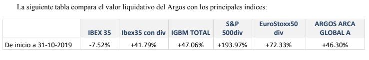 Argos valor liquidativo.