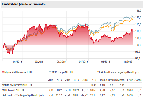 Mapfre Behavioral Fund rentabilidad histórica.