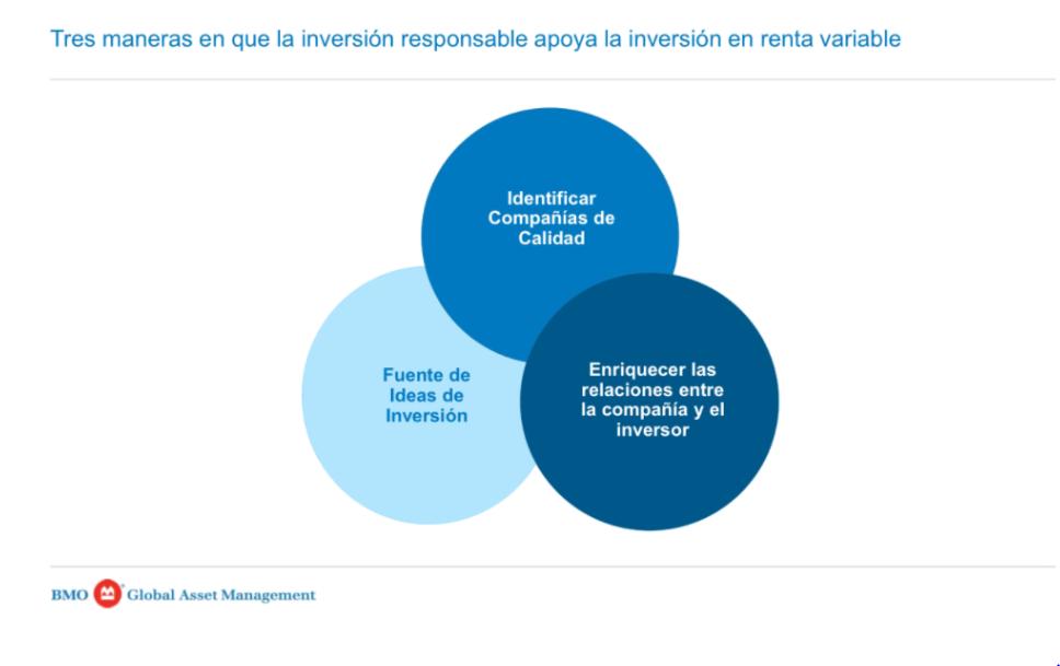 Diapositiva de la presentación empleada por Luis Martín durante el streaming, sobre cómo apoya la inversión responsable a la inversión en renta variable