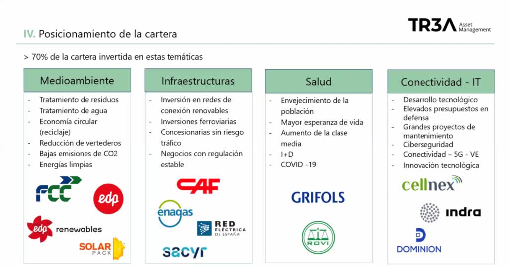 Diapositiva de la presentación empleada por los gestores de Trea AM sobre las temáticas en las que la gestora tiene su cartera invertida