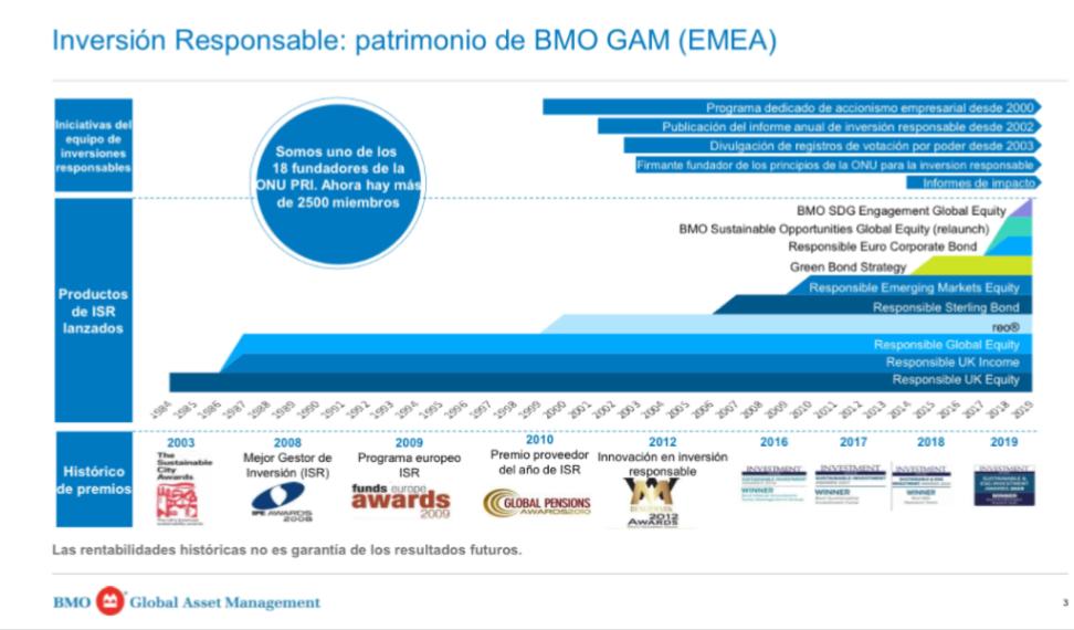Diapositiva de la presentación empleada por Luis Martín durante el streaming, sobre la inversión responsable en BMO