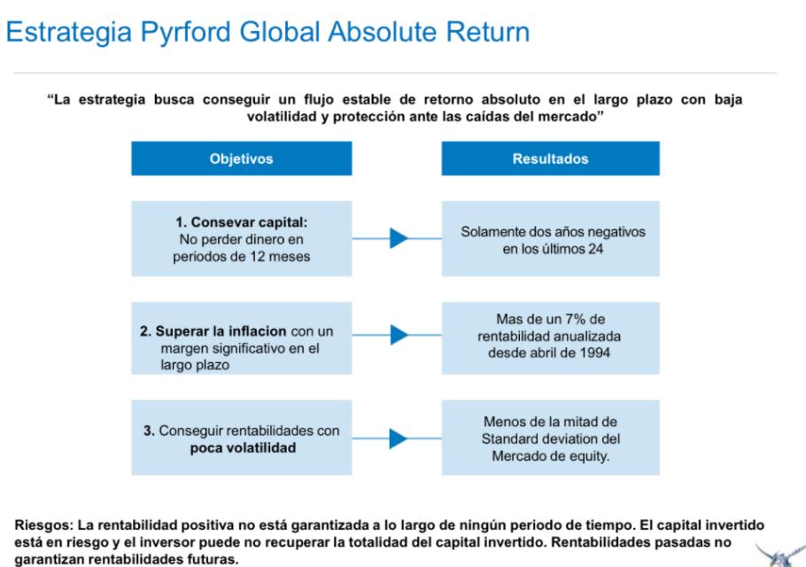 Diapositiva de la presentación empleada por Luis Martín en el streaming sobre la estrategia Pyrford