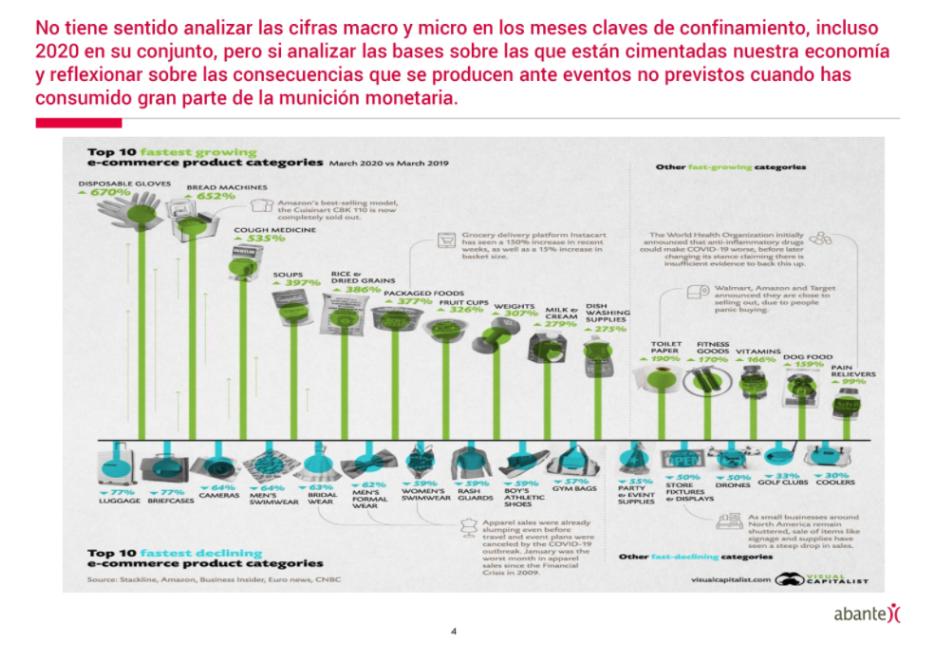 Diapositiva de la presentación sobre la demanda de productos durante el confinamiento