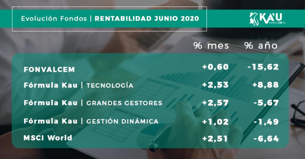 Imagen de las rentabilidades y evolución de los fondos de Kau Markets EAFI.