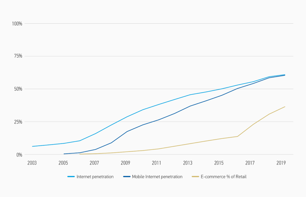 Gráfico del crecimiento del mercado de internet en China 2003-2019