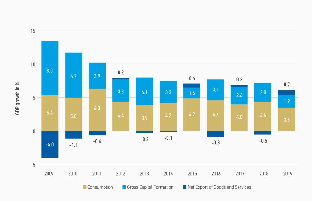 Gráfico sobre el crecimiento de la contribución de China al PIB mundial