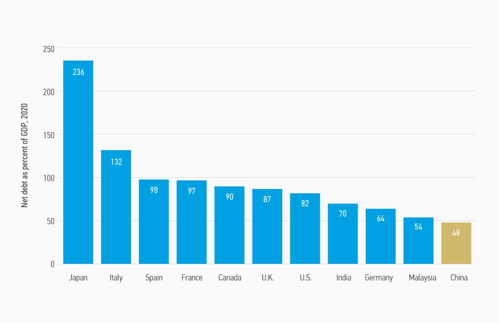 Gráfico sobre la deuda neta como porcentaje del PIB en distintos países