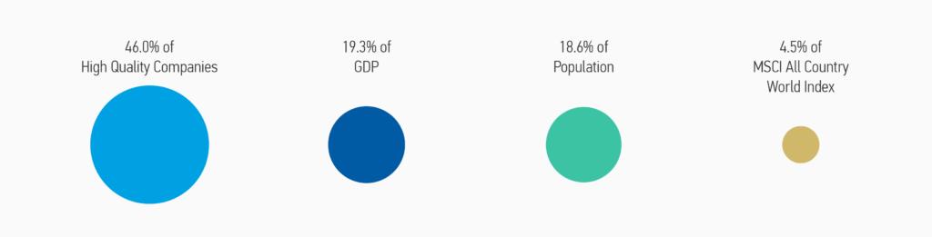 Gráfico que representa los porcentajes e infraponderación de China en los índices de renta variable