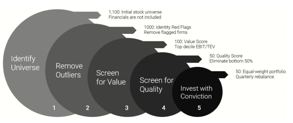 Quantitative Value Index proceso inversor